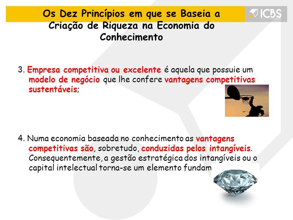 Os Dez Princípios em que se Baseia a Criação de Riqueza na Economia do Conhecimento 3. Empresa competitiva ou excelente é aquela que possuie um modelo