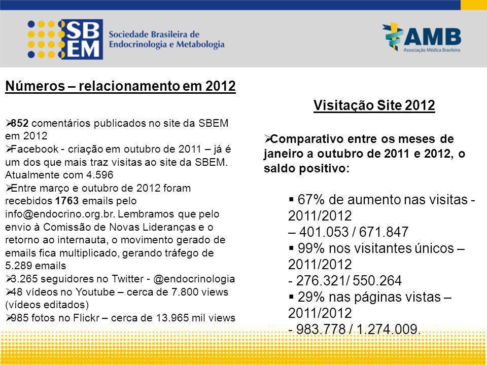 Números – relacionamento em 2012  852 comentários publicados no site da SBEM em 2012  Facebook - criação em outubro de 2011 – já é um dos que mais traz visitas ao site da SBEM.