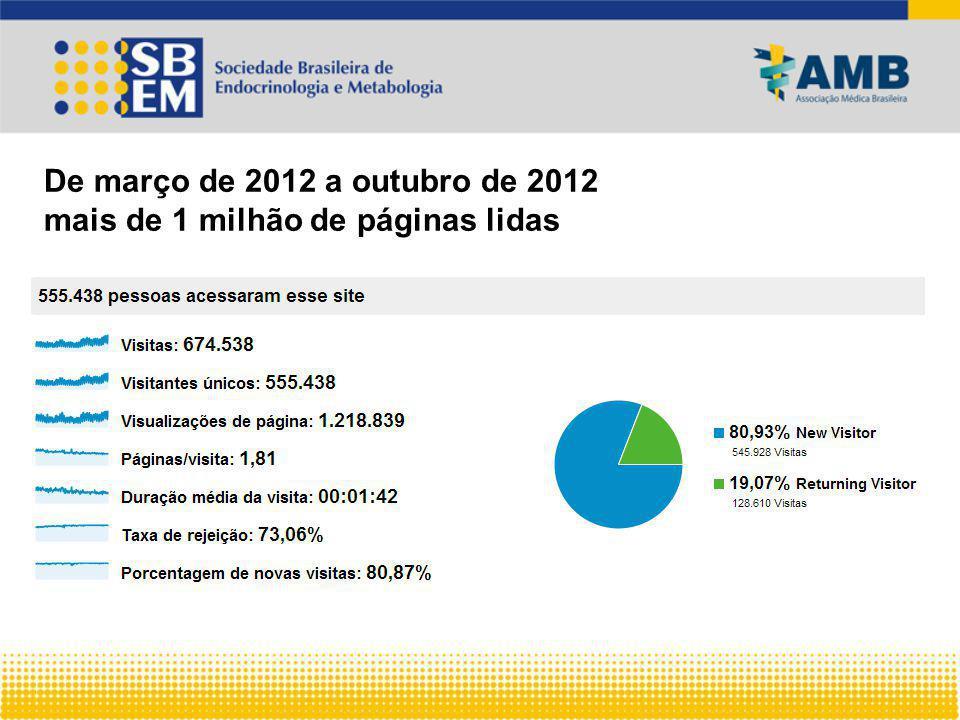 De março de 2012 a outubro de 2012 mais de 1 milhão de páginas lidas