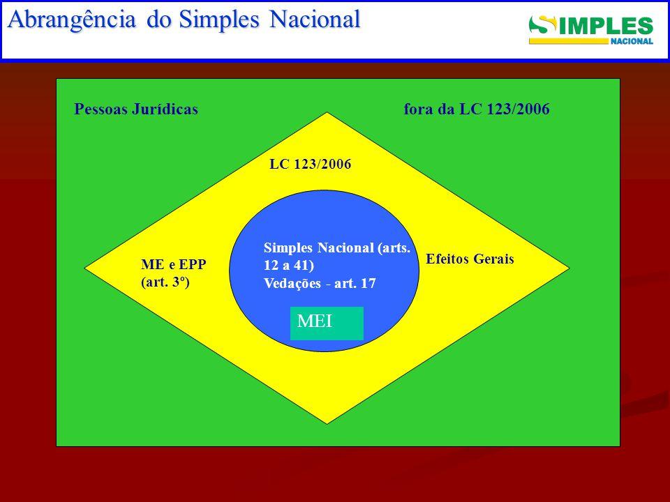 Abrangência do Simples Nacional LC 123/2006 Pessoas Jurídicas Simples Nacional (arts.