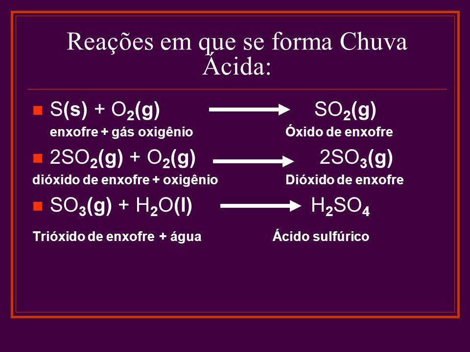 Reações em que se forma Chuva Ácida: S(s) + O 2 (g) SO 2 (g) enxofre + gás oxigênio Óxido de enxofre 2SO 2 (g) + O 2 (g) 2SO 3 (g) dióxido de enxofre + oxigênio Dióxido de enxofre SO 3 (g) + H 2 O(l) H 2 SO 4 Trióxido de enxofre + água Ácido sulfúrico
