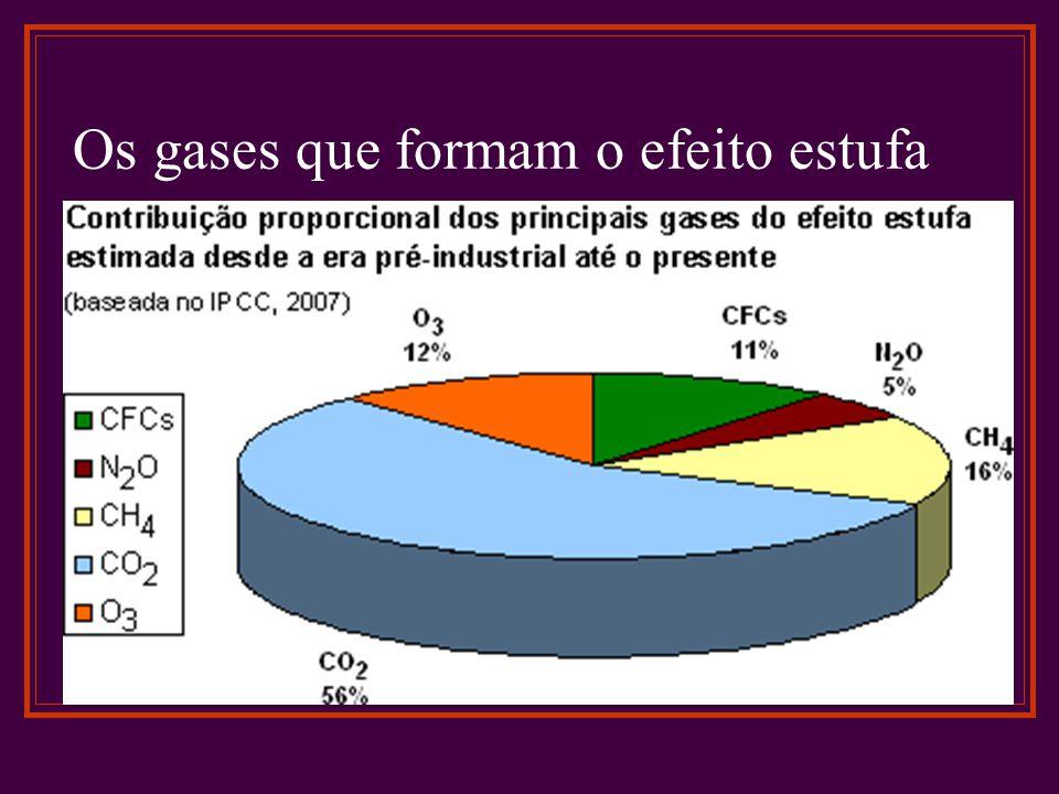 Os gases que formam o efeito estufa