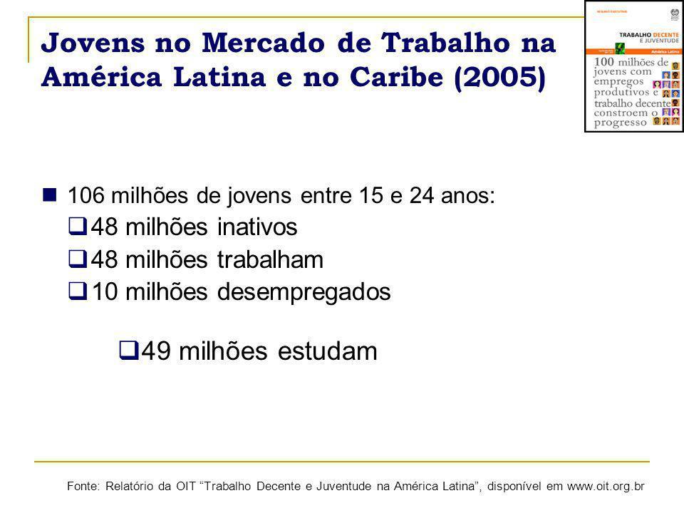 Renda Real Média do Trabalho de Jovens - Brasil 2006 Fonte: Elaboração própria a partir dos microdados da PNAD – excluídas as pessoas sem rendimento.