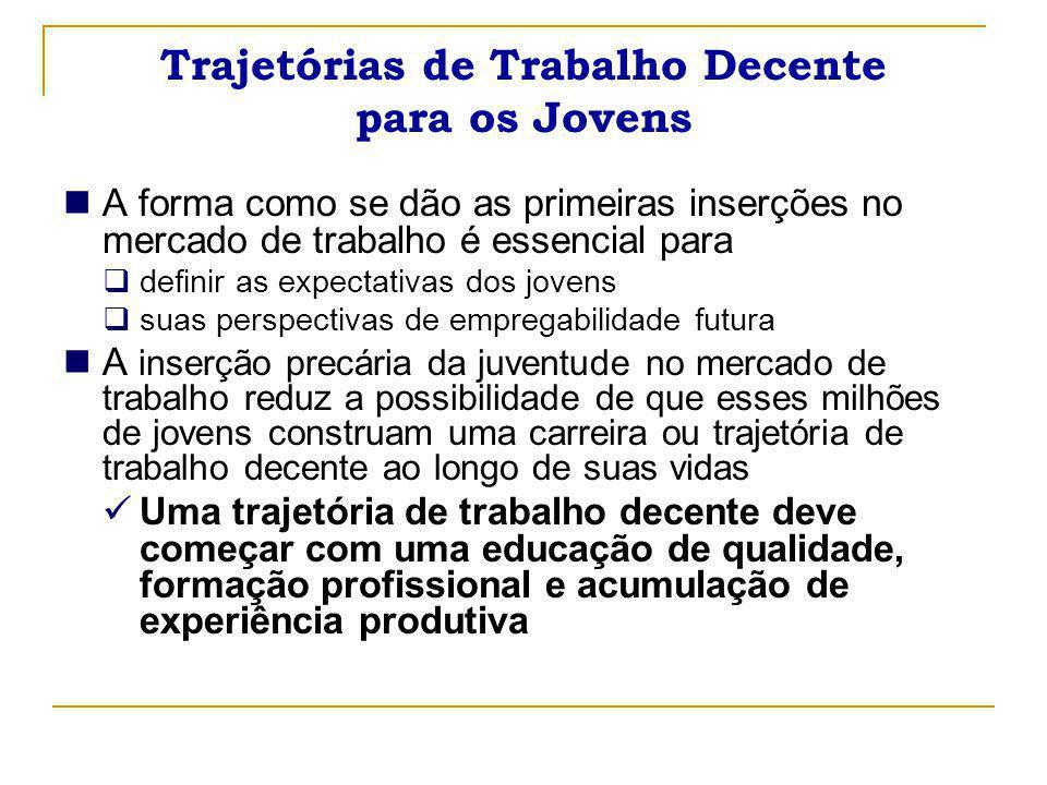 19 Trabalho Doméstico e ocupação feminina juvenil no Brasil ( 2006 )  Uma das principais portas de entrada das mulheres jovens pobres no mercado de trabalho na A.Latina  Uma porcentagem importante do total de jovens ocupadas no Brasil (7,4 milhões) está empregada no serviço doméstico :  16,6% do total ( 1,2 milhão )  10,9% das brancas (408 mil)  22,8% das negras (808 mil)  89,3% (1,1 milhão) do total das trabalhadoras domésticas jovens não tem carteira assinada