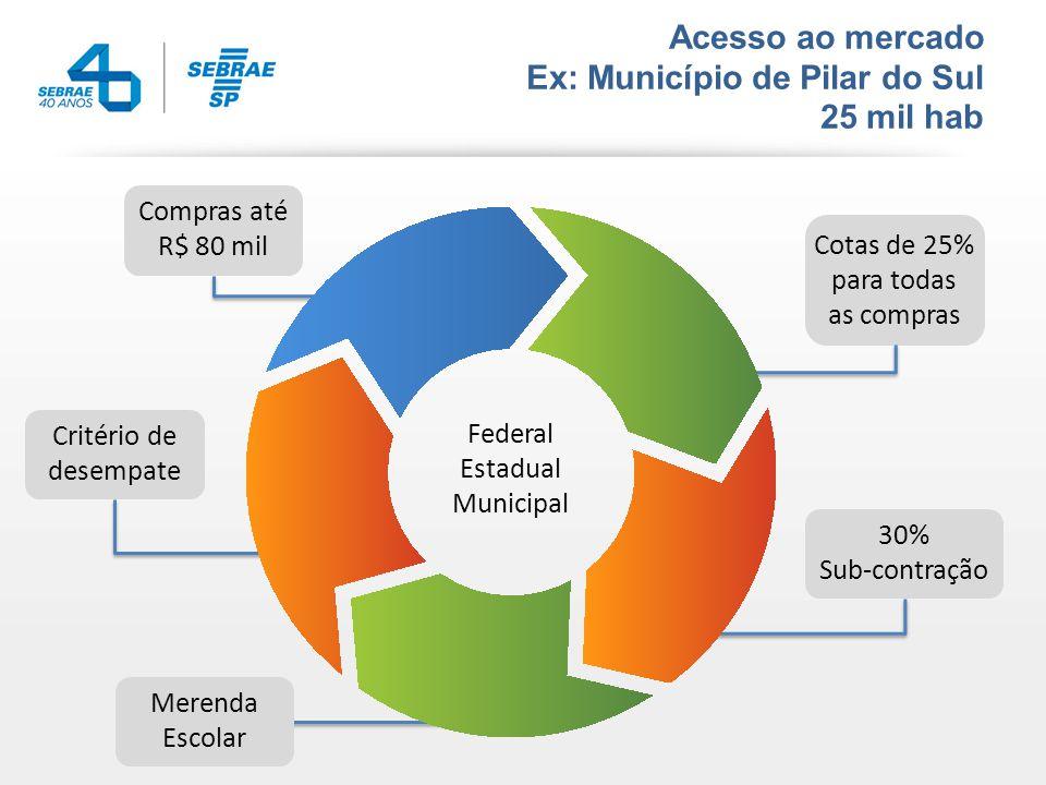 Acesso ao mercado Ex: Município de Pilar do Sul 25 mil hab Compras até R$ 80 mil Critério de desempate Cotas de 25% para todas as compras 30% Sub-contração Merenda Escolar Federal Estadual Municipal