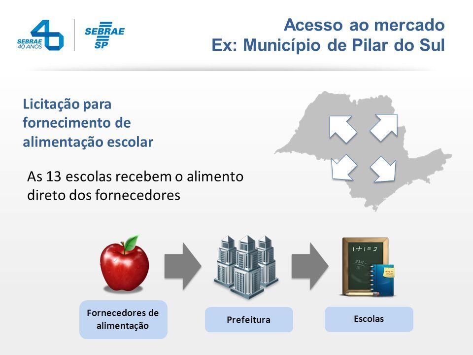 Acesso ao mercado Ex: Município de Pilar do Sul Licitação para fornecimento de alimentação escolar As 13 escolas recebem o alimento direto dos fornecedores Fornecedores de alimentação Prefeitura Escolas