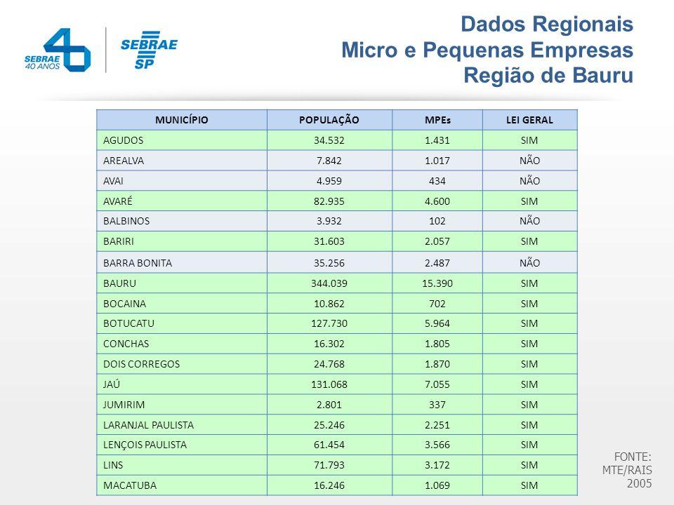 Dados Regionais Micro e Pequenas Empresas Região de Bauru MUNICÍPIOPOPULAÇÃOMPEsLEI GERAL AGUDOS34.5321.431SIM AREALVA7.8421.017NÃO AVAI4.959434NÃO AVARÉ82.9354.600SIM BALBINOS3.932102NÃO BARIRI31.6032.057SIM BARRA BONITA35.2562.487NÃO BAURU344.03915.390SIM BOCAINA10.862702SIM BOTUCATU127.7305.964SIM CONCHAS16.3021.805SIM DOIS CORREGOS24.7681.870SIM JAÚ131.0687.055SIM JUMIRIM2.801337SIM LARANJAL PAULISTA25.2462.251SIM LENÇOIS PAULISTA61.4543.566SIM LINS71.7933.172SIM MACATUBA16.2461.069SIM FONTE: MTE/RAIS 2005