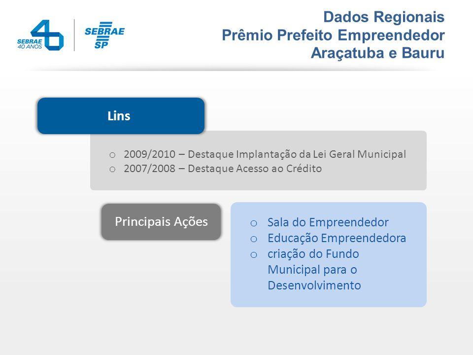Dados Regionais Prêmio Prefeito Empreendedor Araçatuba e Bauru Lins o 2009/2010 – Destaque Implantação da Lei Geral Municipal o 2007/2008 – Destaque Acesso ao Crédito Principais Ações o Sala do Empreendedor o Educação Empreendedora o criação do Fundo Municipal para o Desenvolvimento