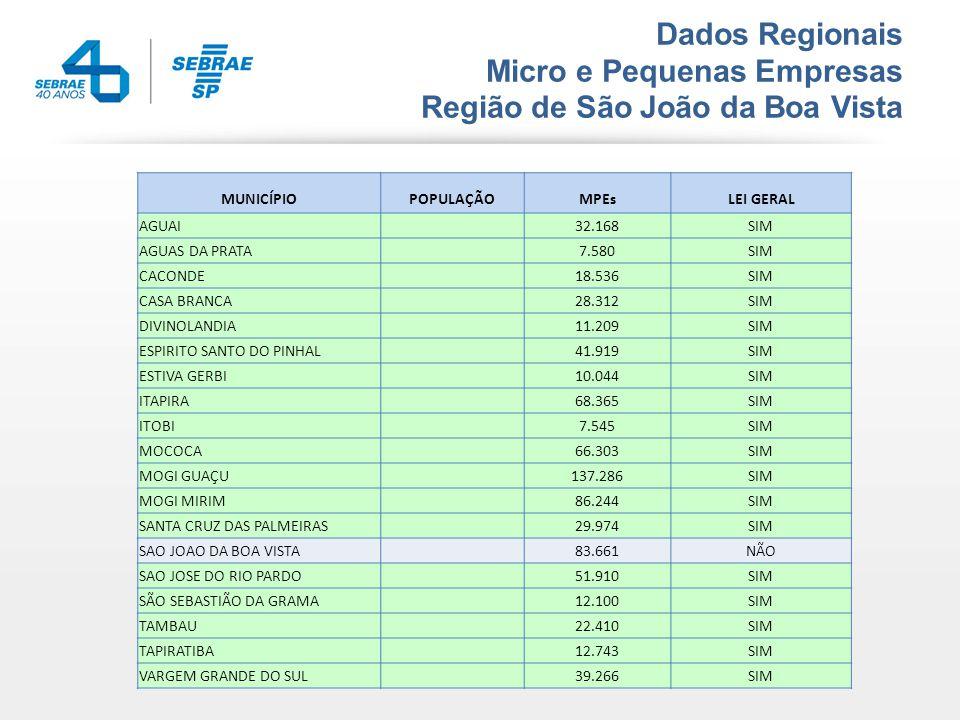 Dados Regionais Micro e Pequenas Empresas Região de São João da Boa Vista MUNICÍPIOPOPULAÇÃOMPEsLEI GERAL AGUAI 32.168SIM AGUAS DA PRATA 7.580SIM CACONDE 18.536SIM CASA BRANCA 28.312SIM DIVINOLANDIA 11.209SIM ESPIRITO SANTO DO PINHAL 41.919SIM ESTIVA GERBI 10.044SIM ITAPIRA 68.365SIM ITOBI 7.545SIM MOCOCA 66.303SIM MOGI GUAÇU 137.286SIM MOGI MIRIM 86.244SIM SANTA CRUZ DAS PALMEIRAS 29.974SIM SAO JOAO DA BOA VISTA 83.661NÃO SAO JOSE DO RIO PARDO 51.910SIM SÃO SEBASTIÃO DA GRAMA 12.100SIM TAMBAU 22.410SIM TAPIRATIBA 12.743SIM VARGEM GRANDE DO SUL 39.266SIM