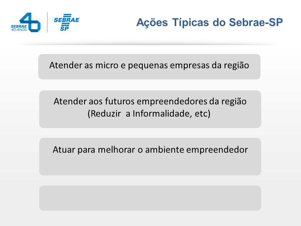 A importância das MPEs Pessoal ocupado (IBGE) Empregos formais criados no Brasil nos 10 últimos anos (BNDES) Comercio, industria e serviços do País (IBGE) Participação no PIB nacional (IBGE)Exportações(SEBRAE/FUNCEX) 52%96%99% 20% 2,7%
