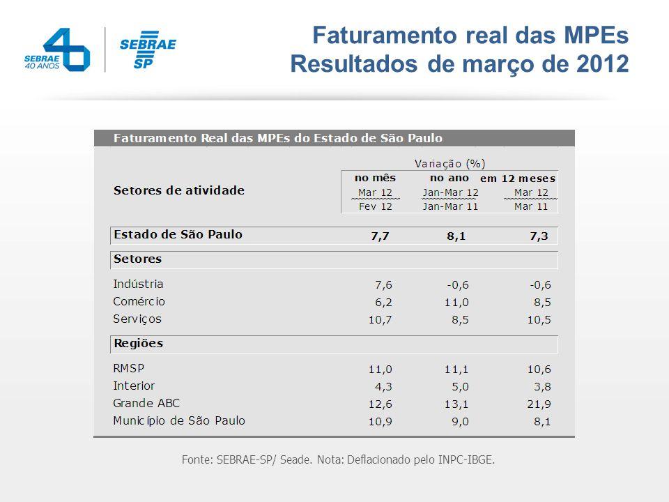 Faturamento real das MPEs Resultados de março de 2012 Fonte: SEBRAE-SP/ Seade.