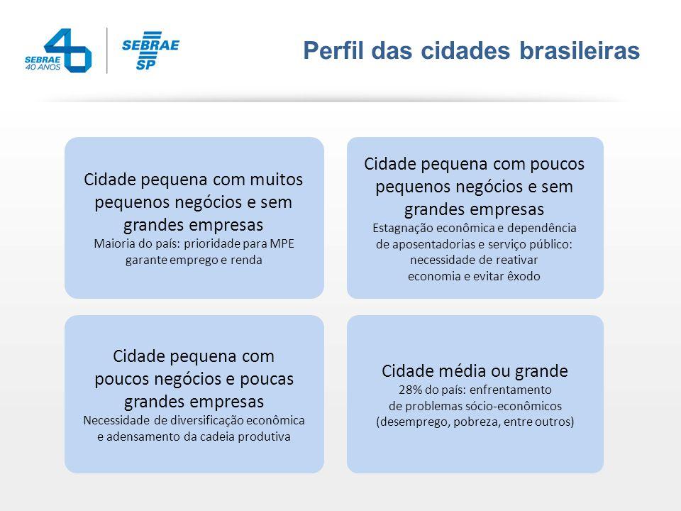 Dados Regionais Prêmio Prefeito Empreendedor Araçatuba e Bauru Conchas o 2011/2012 – Promoção e Desenvolvimento Rural Principais Ações o Sala do Empreendedor Rural
