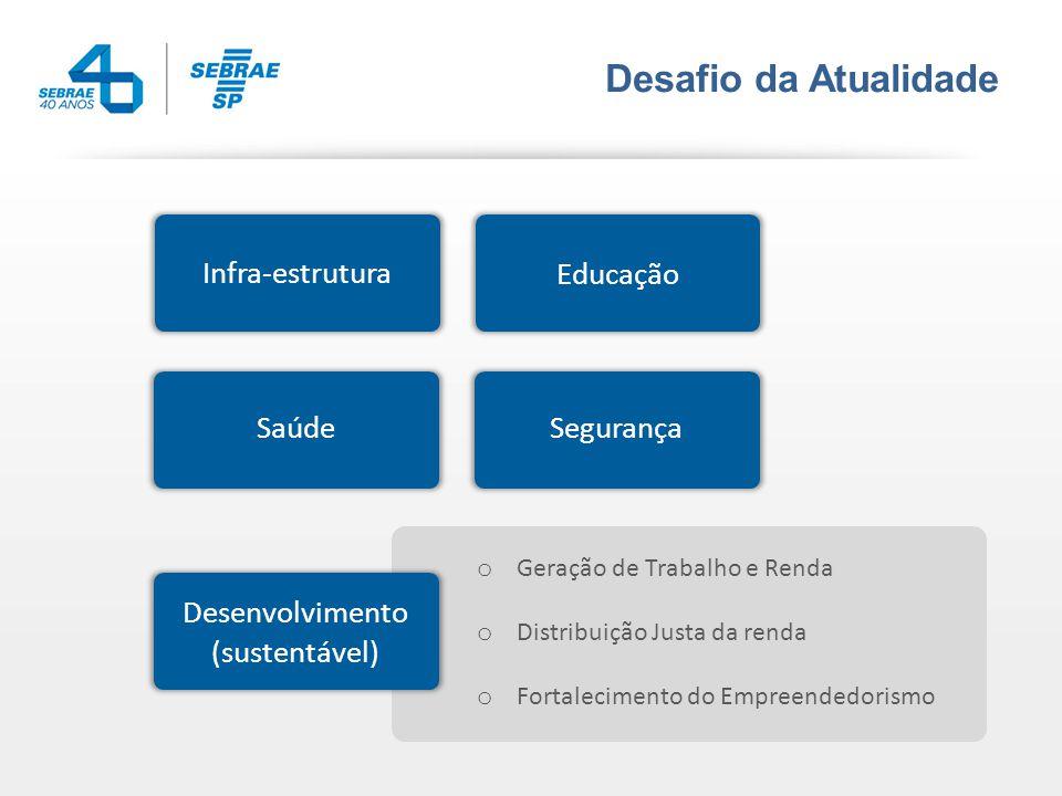 Desafio da Atualidade Infra-estrutura Educação SaúdeSegurança Desenvolvimento (sustentável) o Geração de Trabalho e Renda o Distribuição Justa da renda o Fortalecimento do Empreendedorismo