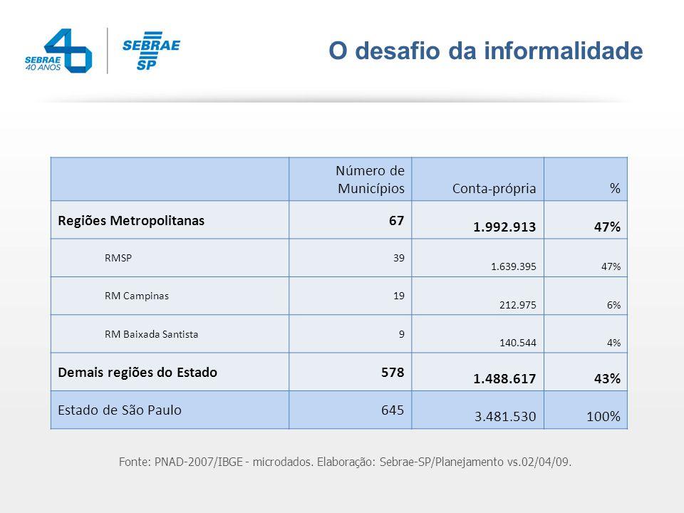 Formais X Informais Número de Municípios Informais MPEs formalizadas Regiões Metropolitanas74 1.992.9131.029.297 RMSP 39 1.639.395805.536 RM Campinas 19 212.975147.833 RM Baixada Santista 9 140.54453.649 Aglomerado de Jundiaí 7 51.50622.279 Demais regiões do Estado 569 1.488.617881.308 Estado de São Paulo645 3.481.5301.910.605