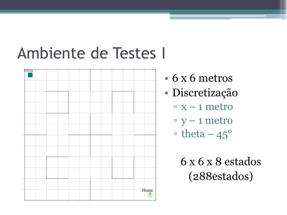 Ambiente de Testes I 6 x 6 metros Discretização ▫x – 1 metro ▫y – 1 metro ▫theta – 45° 6 x 6 x 8 estados (288estados)