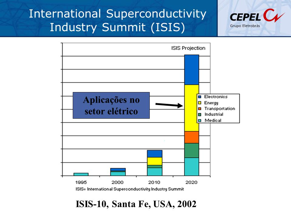Aplicações no setor elétrico International Superconductivity Industry Summit (ISIS) ISIS-10, Santa Fe, USA, 2002