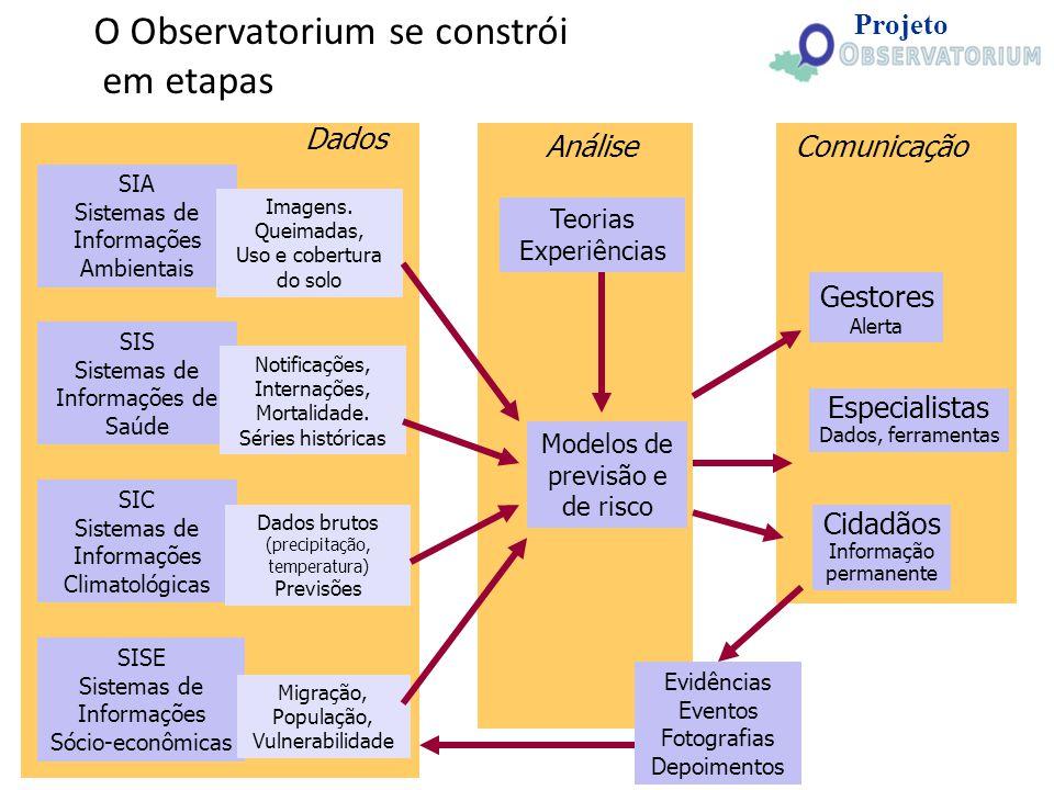 SIA Sistemas de Informações Ambientais SIS Sistemas de Informações de Saúde SIC Sistemas de Informações Climatológicas SISE Sistemas de Informações Só