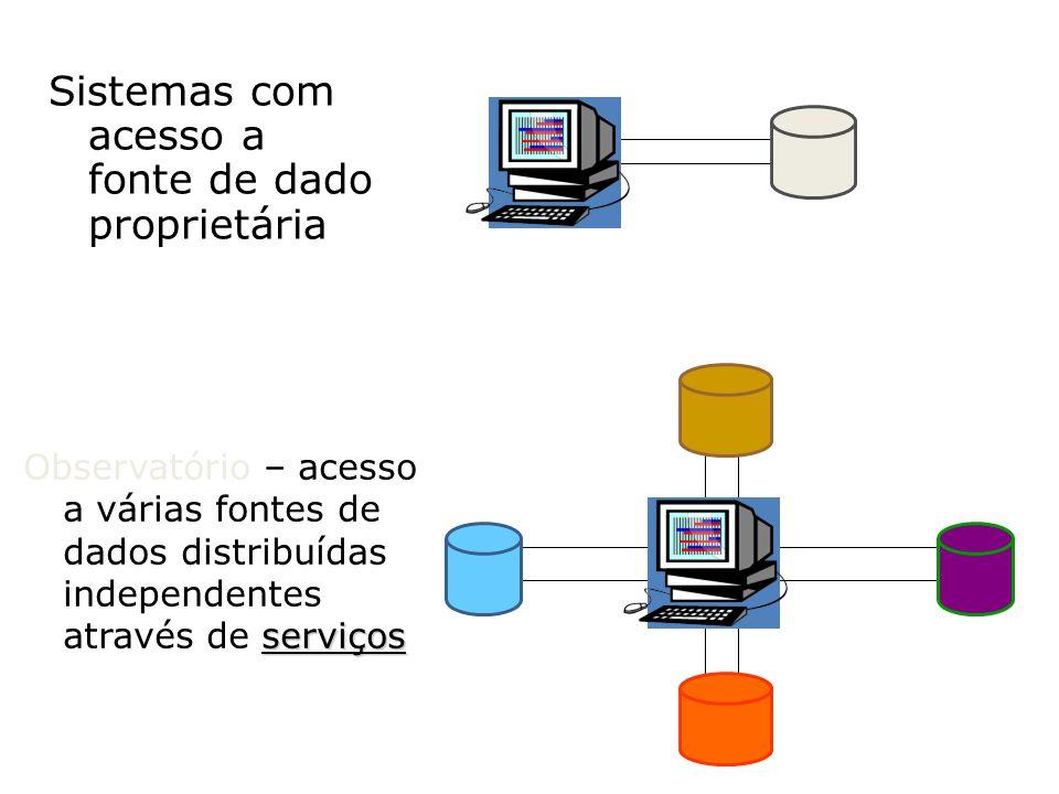 Sistemas com acesso a fonte de dado proprietária serviços Observatório – acesso a várias fontes de dados distribuídas independentes através de serviço