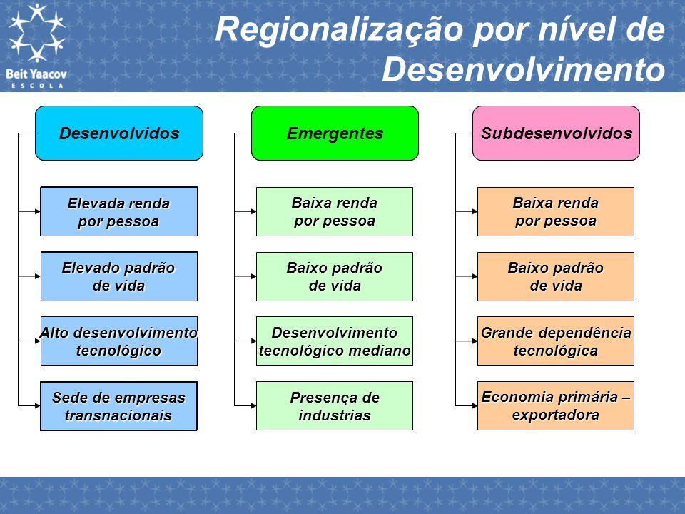 Regionalização por nível de Desenvolvimento SubdesenvolvidosDesenvolvidosEmergentes Elevada renda por pessoa Elevado padrão de vida Alto desenvolvimen