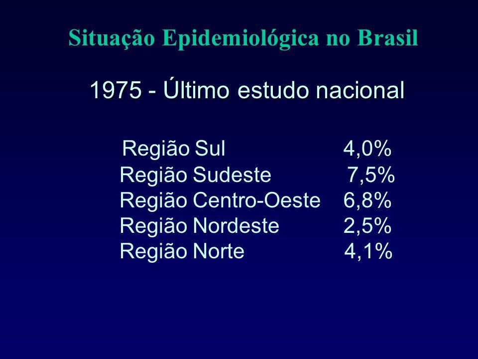 Situação Epidemiológica no Brasil 1975 - Último estudo nacional 1975 - Último estudo nacional Região Sul 4,0% Região Sudeste 7,5% Região Centro-Oeste 6,8% Região Nordeste 2,5% Região Norte 4,1%