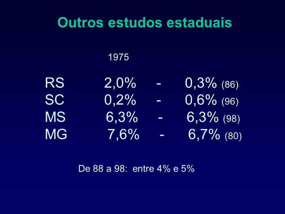 Outros estudos estaduais 1975 RS 2,0% - 0,3% (86) SC 0,2% - 0,6% (96) MS 6,3% - 6,3% (98) MG 7,6% - 6,7% (80) De 88 a 98: entre 4% e 5%