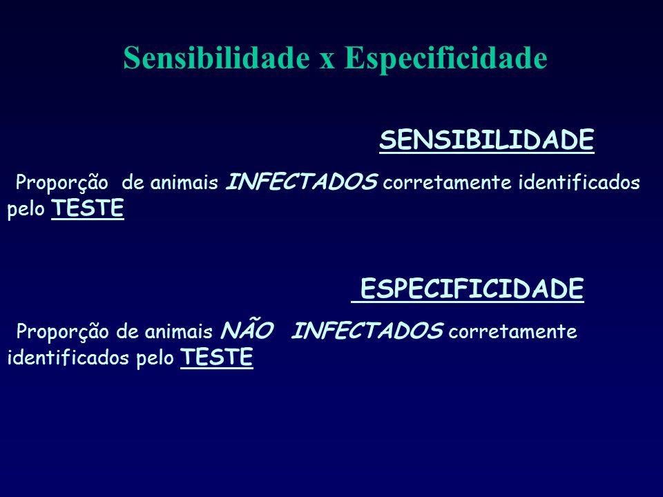 SENSIBILIDADE Proporção de animais INFECTADOS corretamente identificados pelo TESTE ESPECIFICIDADE Proporção de animais NÃO INFECTADOS corretamente identificados pelo TESTE Sensibilidade x Especificidade