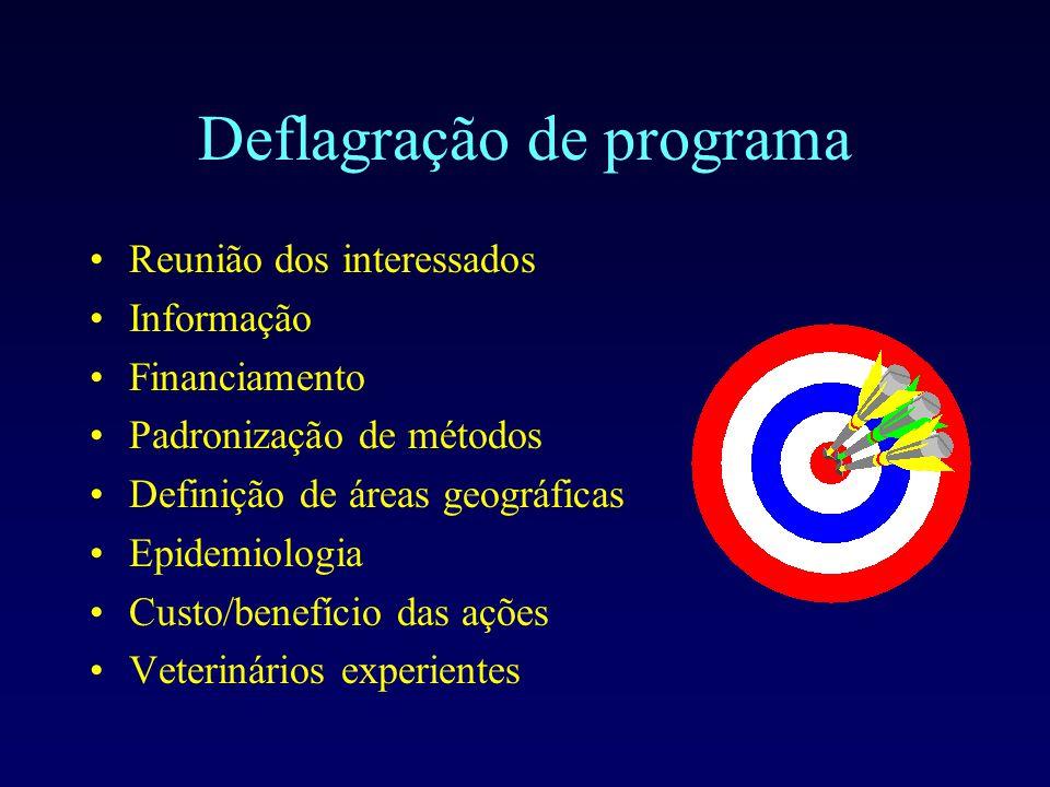Deflagração de programa Reunião dos interessados Informação Financiamento Padronização de métodos Definição de áreas geográficas Epidemiologia Custo/b
