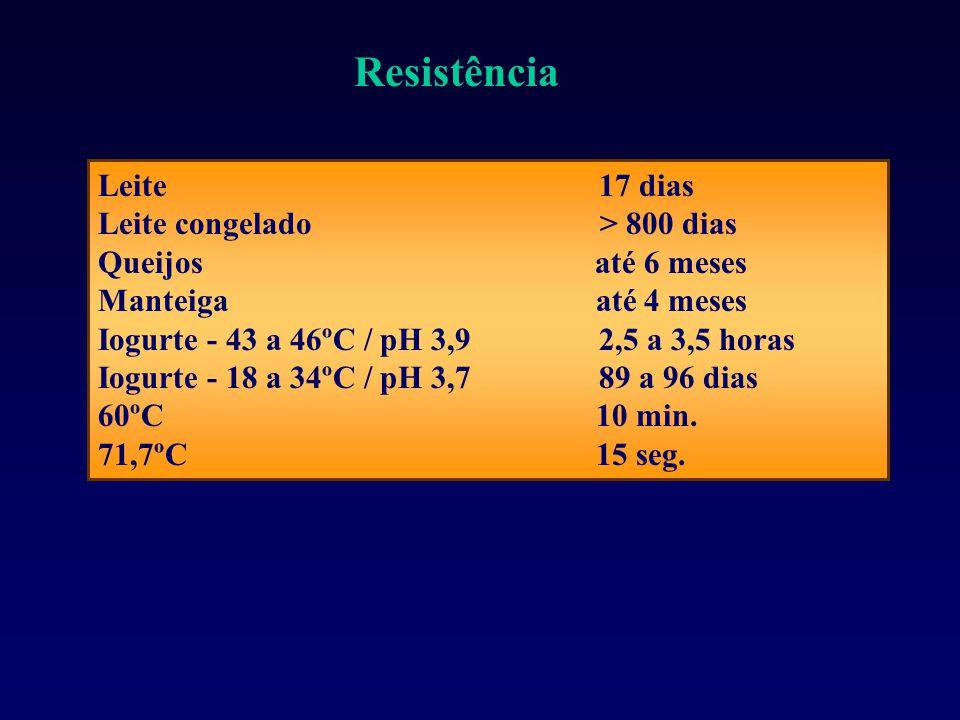 Leite 17 dias Leite congelado > 800 dias Queijos até 6 meses Manteiga até 4 meses Iogurte - 43 a 46ºC / pH 3,9 2,5 a 3,5 horas Iogurte - 18 a 34ºC / pH 3,7 89 a 96 dias 60ºC 10 min.