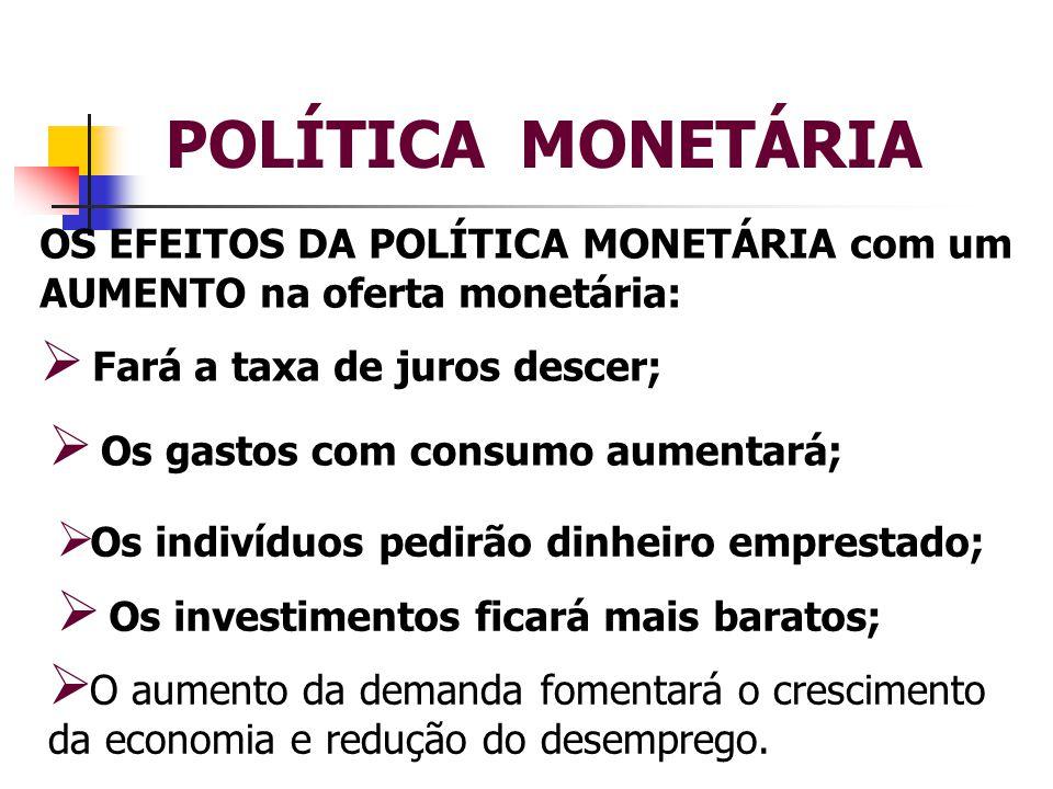 POLÍTICA MONETÁRIA OS EFEITOS DA POLÍTICA MONETÁRIA com um AUMENTO na oferta monetária:  Fará a taxa de juros descer;  O aumento da demanda fomentará o crescimento da economia e redução do desemprego.