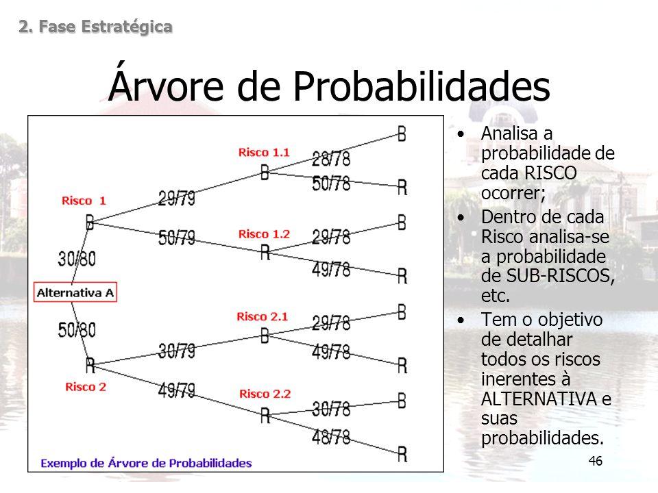 46 Árvore de Probabilidades Analisa a probabilidade de cada RISCO ocorrer; Dentro de cada Risco analisa-se a probabilidade de SUB-RISCOS, etc. Tem o o