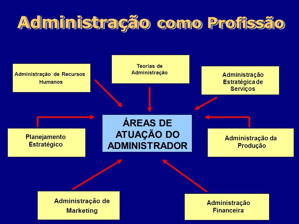 ' Administração como Profissão ÁREAS DE ATUAÇÃO DO ADMINISTRADOR Administração de Recursos Humanos Planejamento Estratégico Administração da Produção