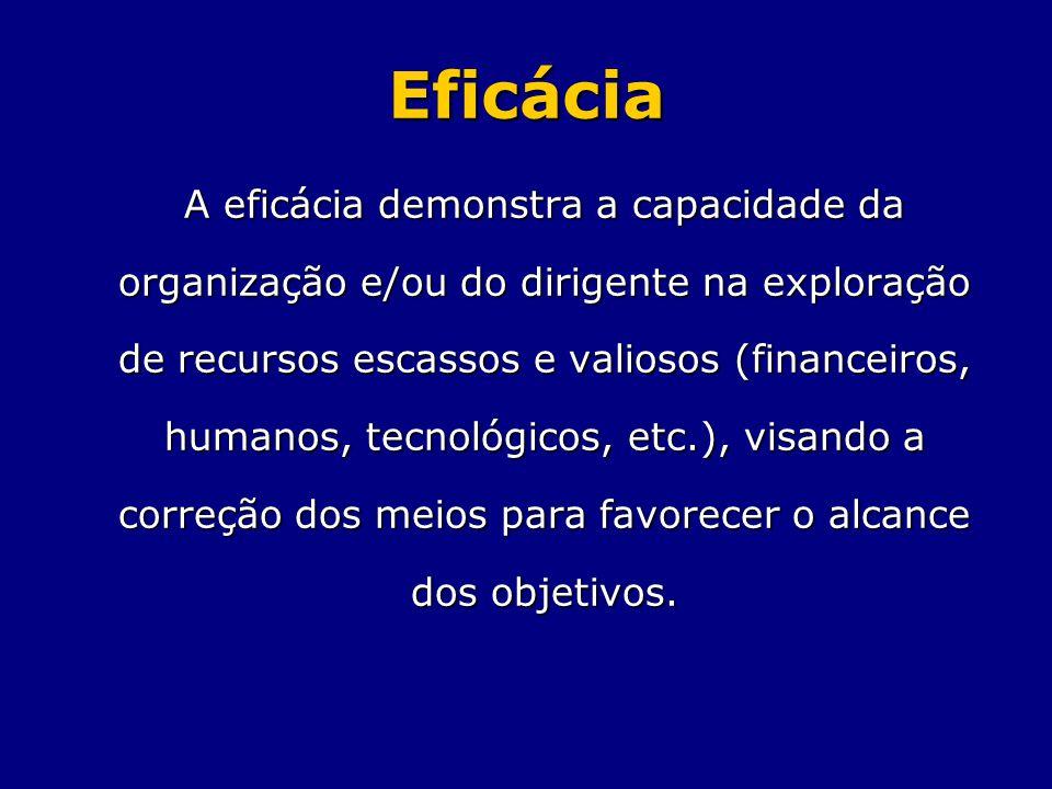 Eficácia A eficácia demonstra a capacidade da organização e/ou do dirigente na exploração de recursos escassos e valiosos (financeiros, humanos, tecno