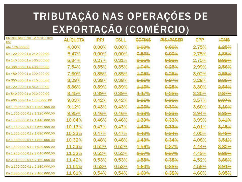 TRIBUTAÇÃO NAS OPERAÇÕES DE EXPORTAÇÃO (COMÉRCIO) Receita Bruta em 12 meses (em R$) ALÍQUOTAIRPJCSLLCOFINSPIS/PASEPCPPICMS Até 120.000,00 4,00%0,00% 2,75%1,25% De 120.000,01 a 240.000,00 5,47%0,00% 0,86%0,00%2,75%1,86% De 240.000,01 a 360.000,00 6,84%0,27%0,31%0,95%0,23%2,75%2,33% De 360.000,01 a 480.000,00 7,54%0,35% 1,04%0,25%2,99%2,56% De 480.000,01 a 600.000,00 7,60%0,35% 1,05%0,25%3,02%2,58% De 600.000,01 a 720.000,00 8,28%0,38% 1,15%0,27%3,28%2,82% De 720.000,01 a 840.000,00 8,36%0,39% 1,16%0,28%3,30%2,84% De 840.000,01 a 960.000,00 8,45%0,39% 1,17%0,28%3,35%2,87% De 960.000,01 a 1.080.000,00 9,03%0,42% 1,25%0,30%3,57%3,07% De 1.080.000,01 a 1.200.000,00 9,12%0,43% 1,26%0,30%3,60%3,10% De 1.200.000,01 a 1.320.000,00 9,95%0,46% 1,38%0,33%3,94%3,38% De 1.320.000,01 a 1.440.000,00 10,04%0,46% 1,39%0,33%3,99%3,41% De 1.440.000,01 a 1.560.000,00 10,13%0,47% 1,40%0,33%4,01%3,45% De 1.560.000,01 a 1.680.000,00 10,23%0,47% 1,42%0,34%4,05%3,48% De 1.680.000,01 a 1.800.000,00 10,32%0,48% 1,43%0,34%4,08%3,51% De 1.800.000,01 a 1.920.000,00 11,23%0,52% 1,56%0,37%4,44%3,82% De 1.920.000,01 a 2.040.000,00 11,32%0,52% 1,57%0,37%4,49%3,85% De 2.040.000,01 a 2.160.000,00 11,42%0,53% 1,58%0,38%4,52%3,88% De 2.160.000,01 a 2.280.000,00 11,51%0,53% 1,60%0,38%4,56%3,91% De 2.280.000,01 a 2.400.000,00 11,61%0,54% 1,60%0,38%4,60%3,95%
