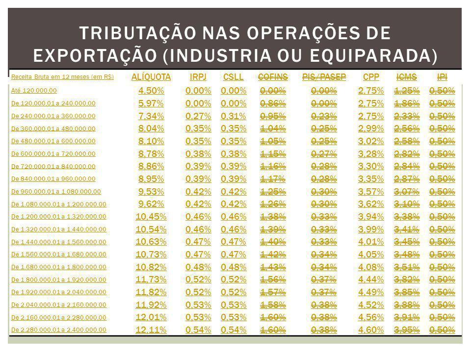TRIBUTAÇÃO NAS OPERAÇÕES DE EXPORTAÇÃO (INDUSTRIA OU EQUIPARADA) Receita Bruta em 12 meses (em R$) ALÍQUOTAIRPJCSLLCOFINSPIS/PASEPCPPICMSIPI Até 120.000,00 4,50%0,00% 2,75%1,25%0,50% De 120.000,01 a 240.000,00 5,97%0,00% 0,86%0,00%2,75%1,86%0,50% De 240.000,01 a 360.000,00 7,34%0,27%0,31%0,95%0,23%2,75%2,33%0,50% De 360.000,01 a 480.000,00 8,04%0,35% 1,04%0,25%2,99%2,56%0,50% De 480.000,01 a 600.000,00 8,10%0,35% 1,05%0,25%3,02%2,58%0,50% De 600.000,01 a 720.000,00 8,78%0,38% 1,15%0,27%3,28%2,82%0,50% De 720.000,01 a 840.000,00 8,86%0,39% 1,16%0,28%3,30%2,84%0,50% De 840.000,01 a 960.000,00 8,95%0,39% 1,17%0,28%3,35%2,87%0,50% De 960.000,01 a 1.080.000,00 9,53%0,42% 1,25%0,30%3,57%3,07%0,50% De 1.080.000,01 a 1.200.000,00 9,62%0,42% 1,26%0,30%3,62%3,10%0,50% De 1.200.000,01 a 1.320.000,00 10,45%0,46% 1,38%0,33%3,94%3,38%0,50% De 1.320.000,01 a 1.440.000,00 10,54%0,46% 1,39%0,33%3,99%3,41%0,50% De 1.440.000,01 a 1.560.000,00 10,63%0,47% 1,40%0,33%4,01%3,45%0,50% De 1.560.000,01 a 1.680.000,00 10,73%0,47% 1,42%0,34%4,05%3,48%0,50% De 1.680.000,01 a 1.800.000,00 10,82%0,48% 1,43%0,34%4,08%3,51%0,50% De 1.800.000,01 a 1.920.000,00 11,73%0,52% 1,56%0,37%4,44%3,82%0,50% De 1.920.000,01 a 2.040.000,00 11,82%0,52% 1,57%0,37%4,49%3,85%0,50% De 2.040.000,01 a 2.160.000,00 11,92%0,53% 1,58%0,38%4,52%3,88%0,50% De 2.160.000,01 a 2.280.000,00 12,01%0,53% 1,60%0,38%4,56%3,91%0,50% De 2.280.000,01 a 2.400.000,00 12,11%0,54% 1,60%0,38%4,60%3,95%0,50%