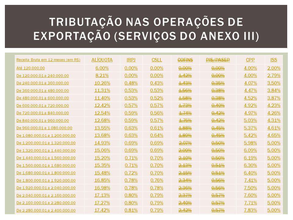 Receita Bruta em 12 meses (em R$) ALÍQUOTAIRPJCSLLCOFINSPIS/PASEPCPPISS Até 120.000,00 6,00%0,00% 4,00%2,00% De 120.000,01 a 240.000,00 8,21%0,00% 1,4