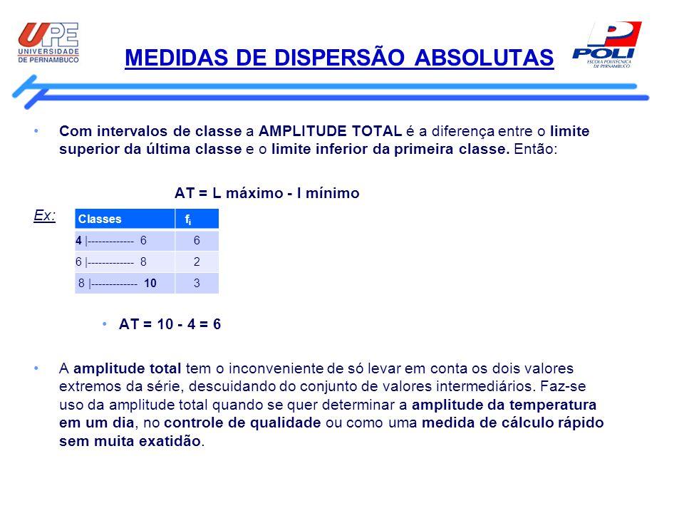 MEDIDAS DE DISPERSÃO ABSOLUTAS Com intervalos de classe a AMPLITUDE TOTAL é a diferença entre o limite superior da última classe e o limite inferior d
