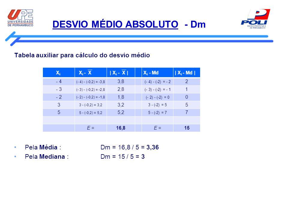 DESVIO MÉDIO ABSOLUTO - Dm Tabela auxiliar para cálculo do desvio médio Pela Média : Dm = 16,8 / 5 = 3,36 Pela Mediana : Dm = 15 / 5 = 3 X i X i - X |