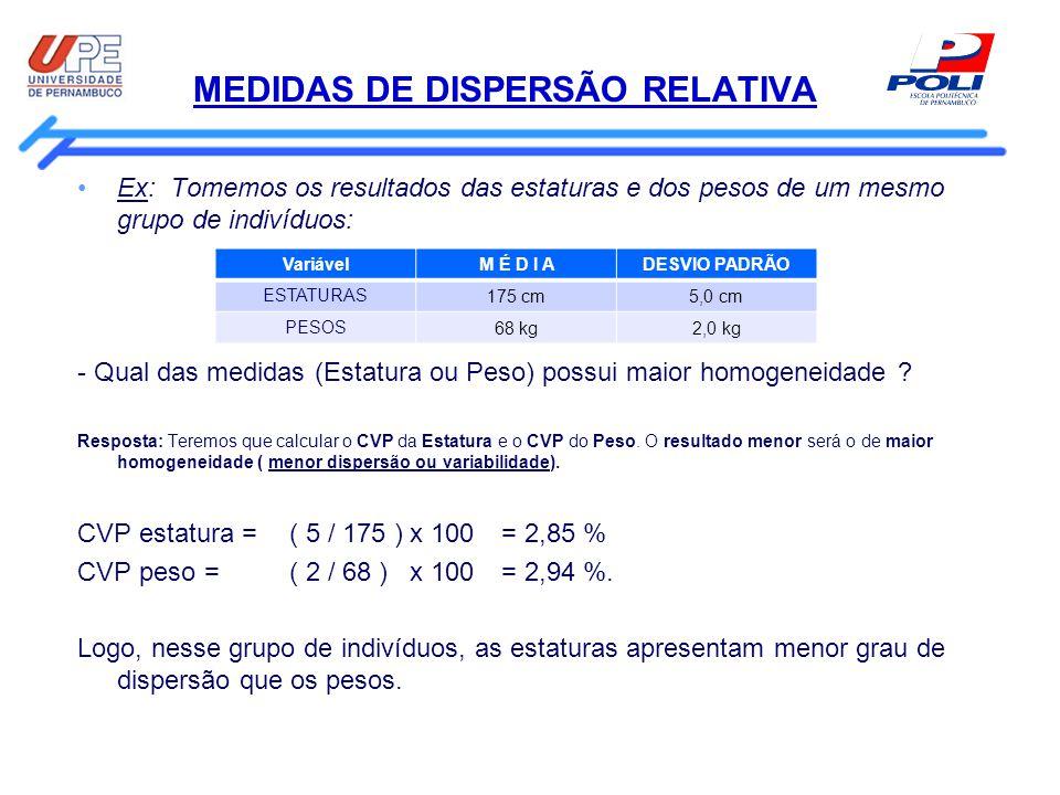 MEDIDAS DE DISPERSÃO RELATIVA Ex: Tomemos os resultados das estaturas e dos pesos de um mesmo grupo de indivíduos: - Qual das medidas (Estatura ou Pes