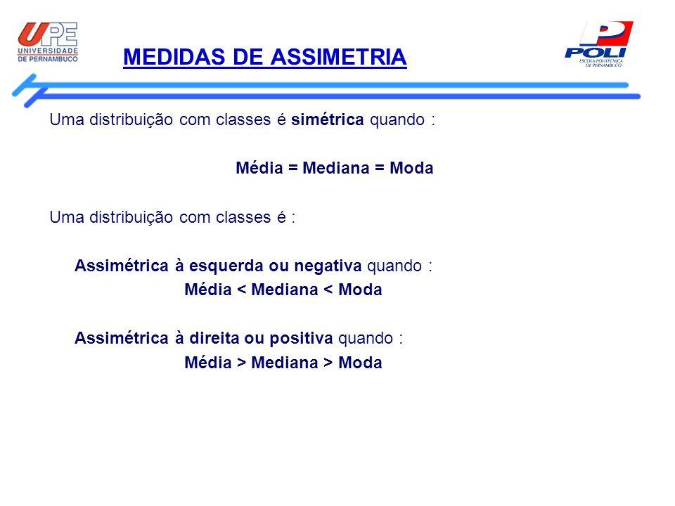 MEDIDAS DE ASSIMETRIA Uma distribuição com classes é simétrica quando : Média = Mediana = Moda Uma distribuição com classes é : Assimétrica à esquerda