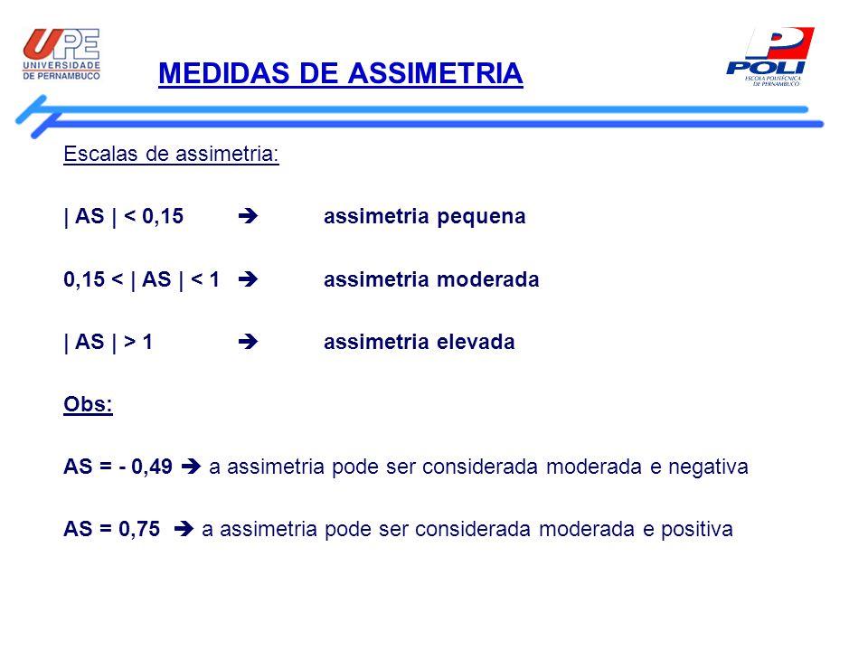 MEDIDAS DE ASSIMETRIA Escalas de assimetria: | AS | < 0,15  assimetria pequena 0,15 < | AS | < 1  assimetria moderada | AS | > 1  assimetria elevad