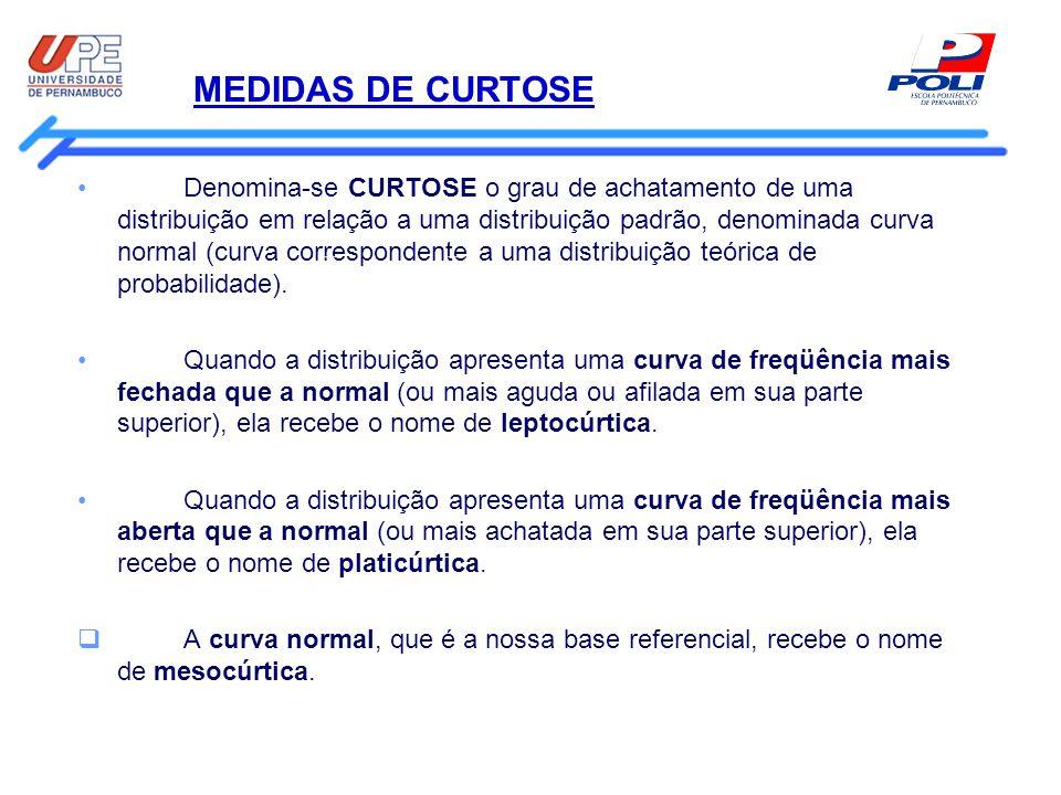 MEDIDAS DE CURTOSE Denomina-se CURTOSE o grau de achatamento de uma distribuição em relação a uma distribuição padrão, denominada curva normal (curva