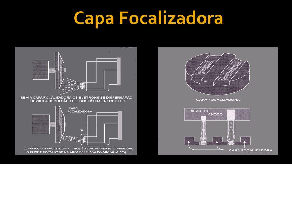 Ângulo do anódio e o foco efetivo O tamanho do foco efetivo depende do tamanho do filamento do catódio e do ângulo de face do anódio.