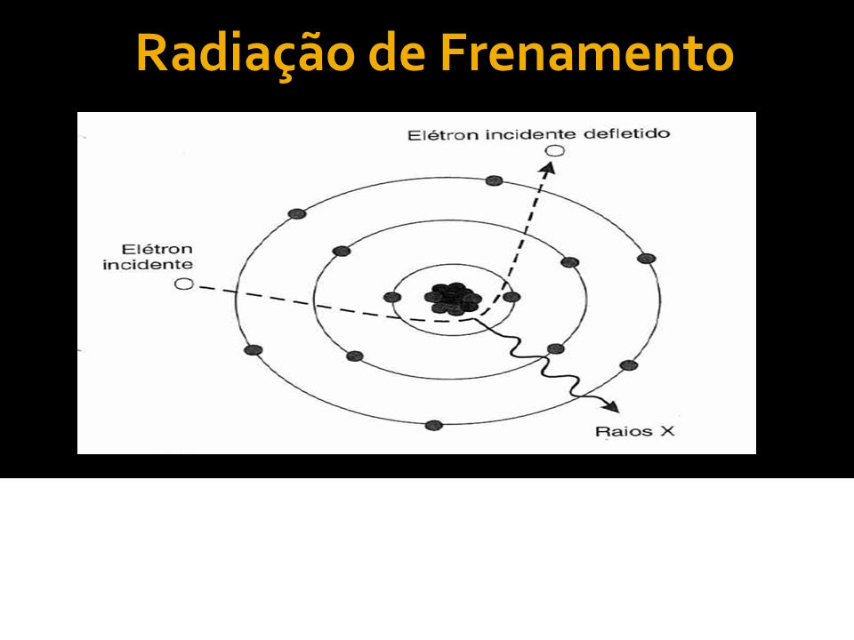 Radiação Característica Corresponde a 10% de todo raio-x produzido pelo tubo quando empregada tensão entre 80 – 150 KV.