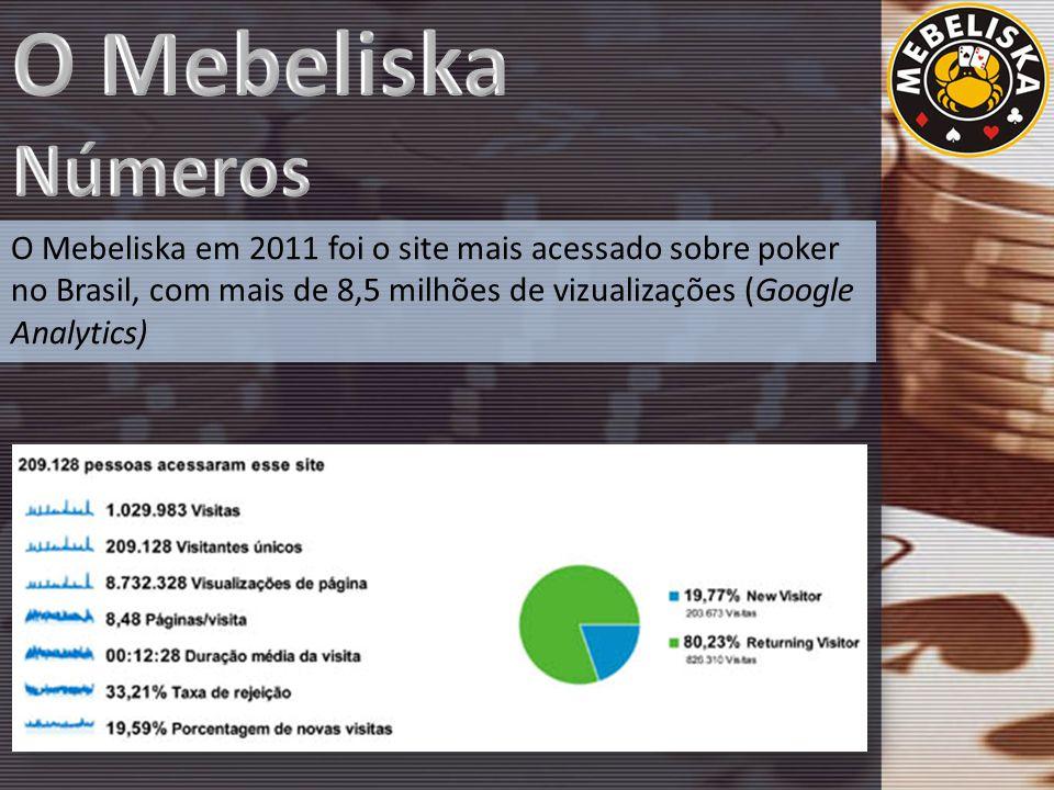 O Mebeliska em 2011 foi o site mais acessado sobre poker no Brasil, com mais de 8,5 milhões de vizualizações (Google Analytics)
