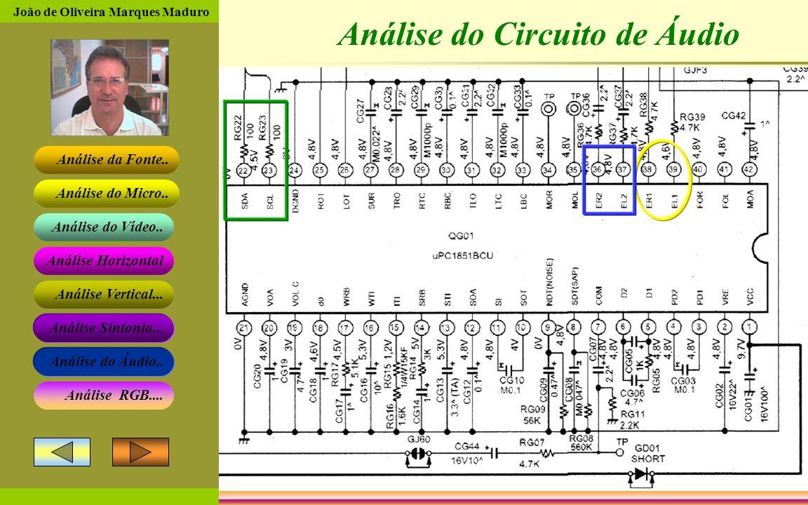 João de Oliveira Marques Maduro Análise da Fonte.. Análise do Micro.. Análise do Vídeo.. Análise Horizontal Análise Vertical... Análise Sintonia... An