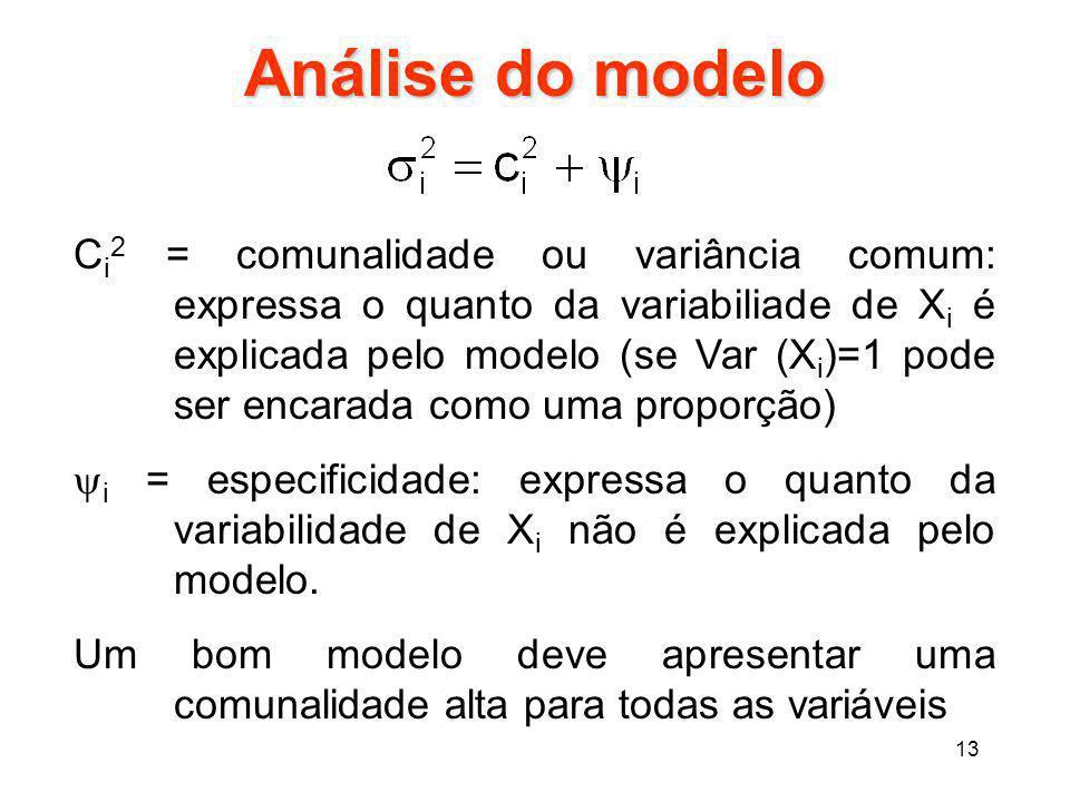13 Análise do modelo C i 2 = comunalidade ou variância comum: expressa o quanto da variabiliade de X i é explicada pelo modelo (se Var (X i )=1 pode s