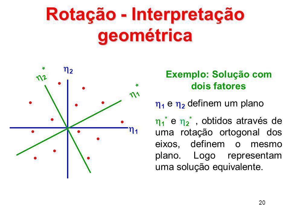 20 Rotação - Interpretação geométrica 11 22 1*1* 2*2* Exemplo: Solução com dois fatores  1 e  2 definem um plano  1 * e  2 *, obtidos atra