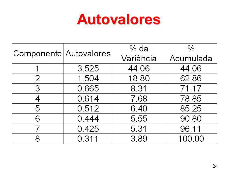 24 Autovalores