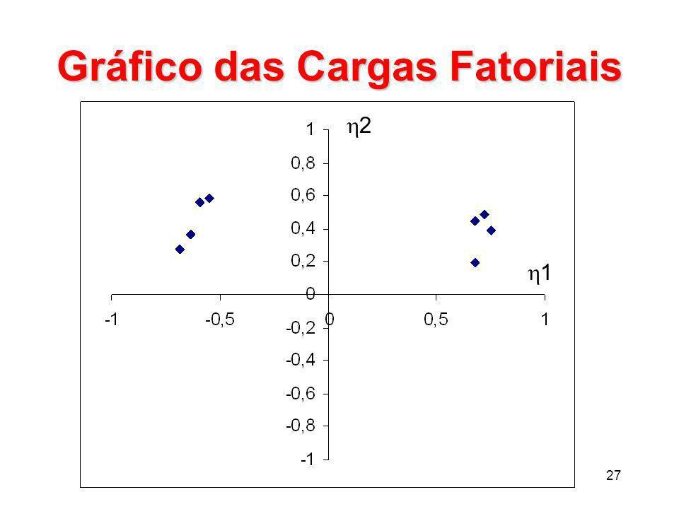 27 Gráfico das Cargas Fatoriais 11 22