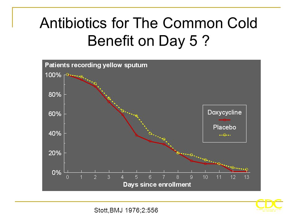 Antibiotics for The Common Cold Benefit on Day 5 ? Stott,BMJ 1976;2:556